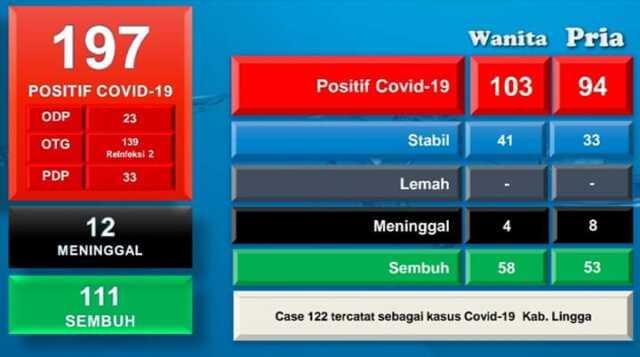 Data Covid-19 Batam