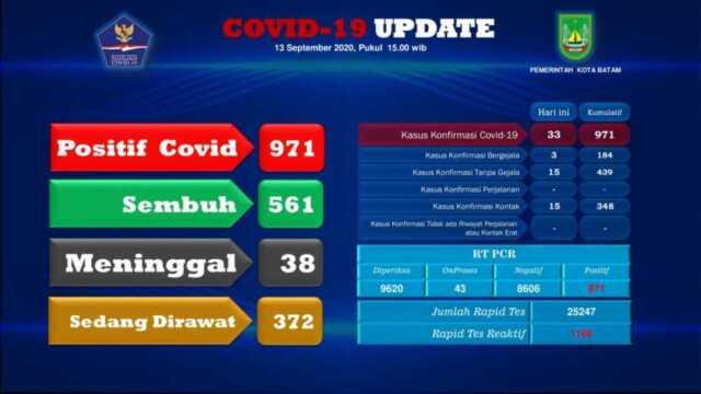 Covid-19 Batam