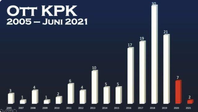 Grafis OTT KPK